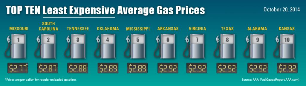 Gas-Prices-10-20-01-1024x289 10-2 sml Least-Expensive-Avg-
