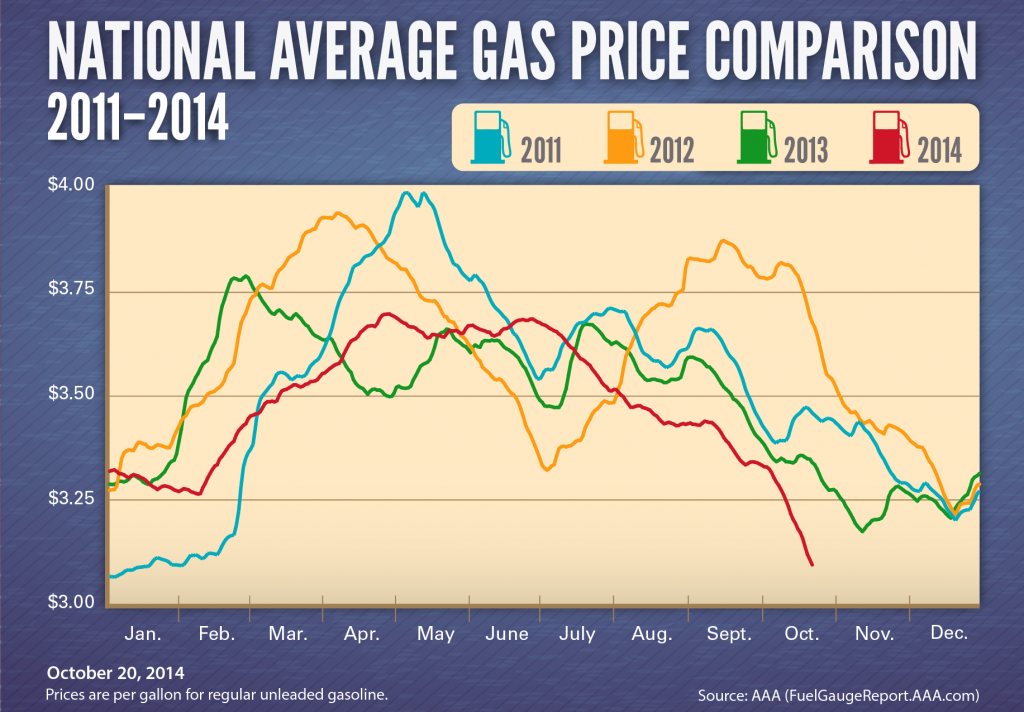 Gas-Prices-2011-2014-01-1024x712