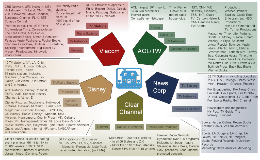 Media-Ownership-2011-1024x631