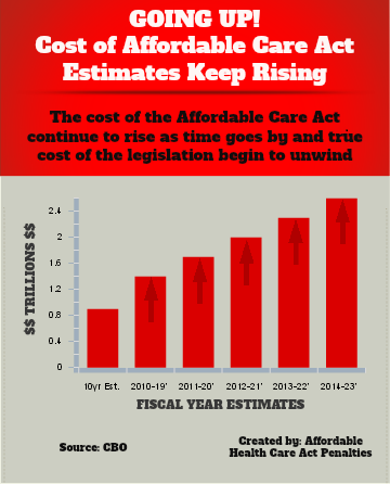 aca cost Going Up