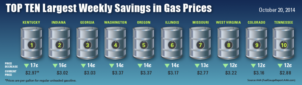 gas -10-20-01-1024x290Top10-Weekly-Savings-