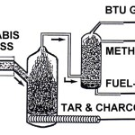 "HEMPONAL – INDUSTRIAL HEMP BASED ETHANOL FUELS: ""Hemp Fuel—The Way Out of Foreign Oil Dependency!"" REFUEL AMERICA CAMPAIGN PT. 1 ""Google, Mainstream Media Censorship Level [High/Active]"""