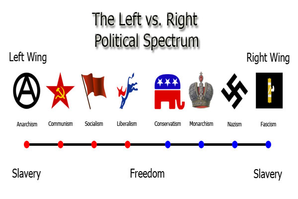 : Left Wing, Right Wing, Same Wing! [UPDATED] Additional Posts